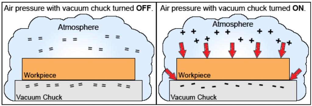 Effect of Vacuum Chucking During Air Pressure