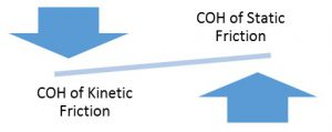 Friction Differences in COH